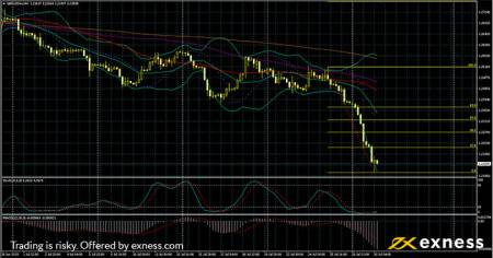 GBPUSD Technical analysis - Forex Trading