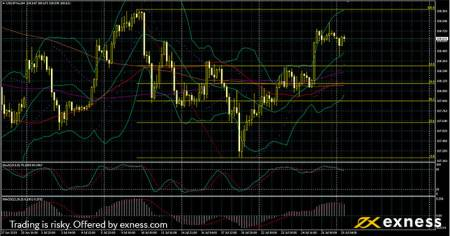 USDJPY Technical analysis - Forex Trading
