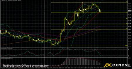 GBPJPY Technical analysis - Forex Trading