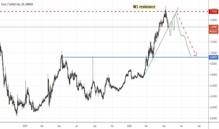 EURTRY Technical analysis - Forex Trading